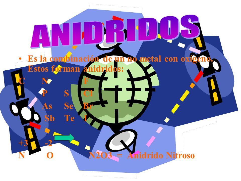 ANIDRIDOS Es la combinación de un no metal con oxígeno. Estos forman anidridos: C N F.