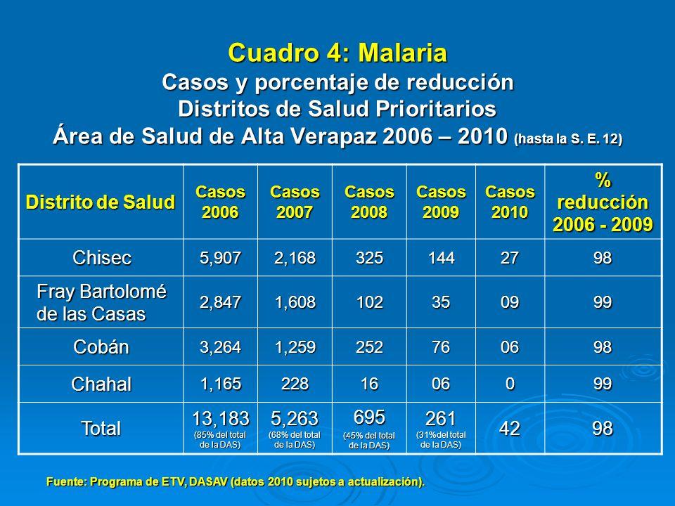 Cuadro 4: Malaria Casos y porcentaje de reducción Distritos de Salud Prioritarios Área de Salud de Alta Verapaz 2006 – 2010 (hasta la S. E. 12)