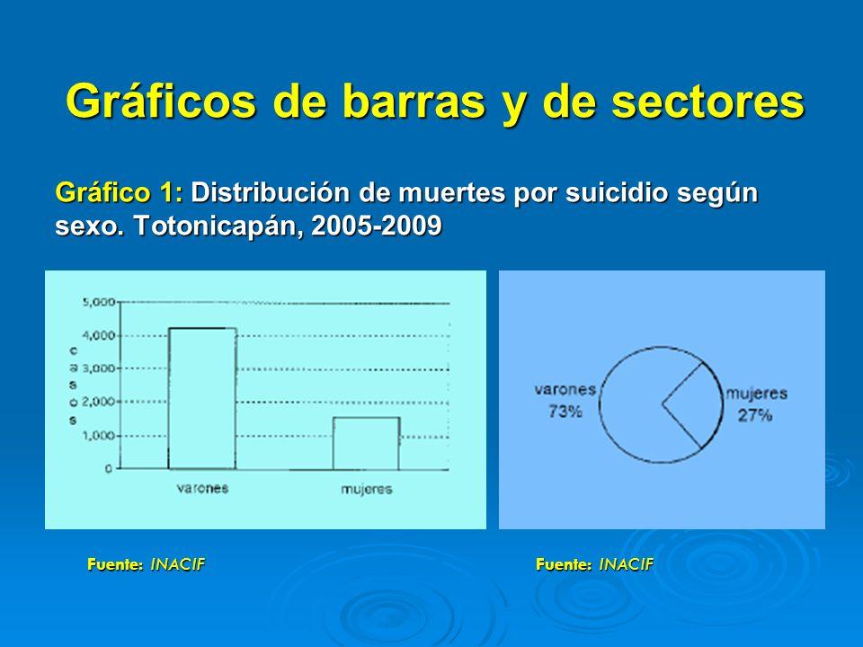 Gráficos de barras y de sectores