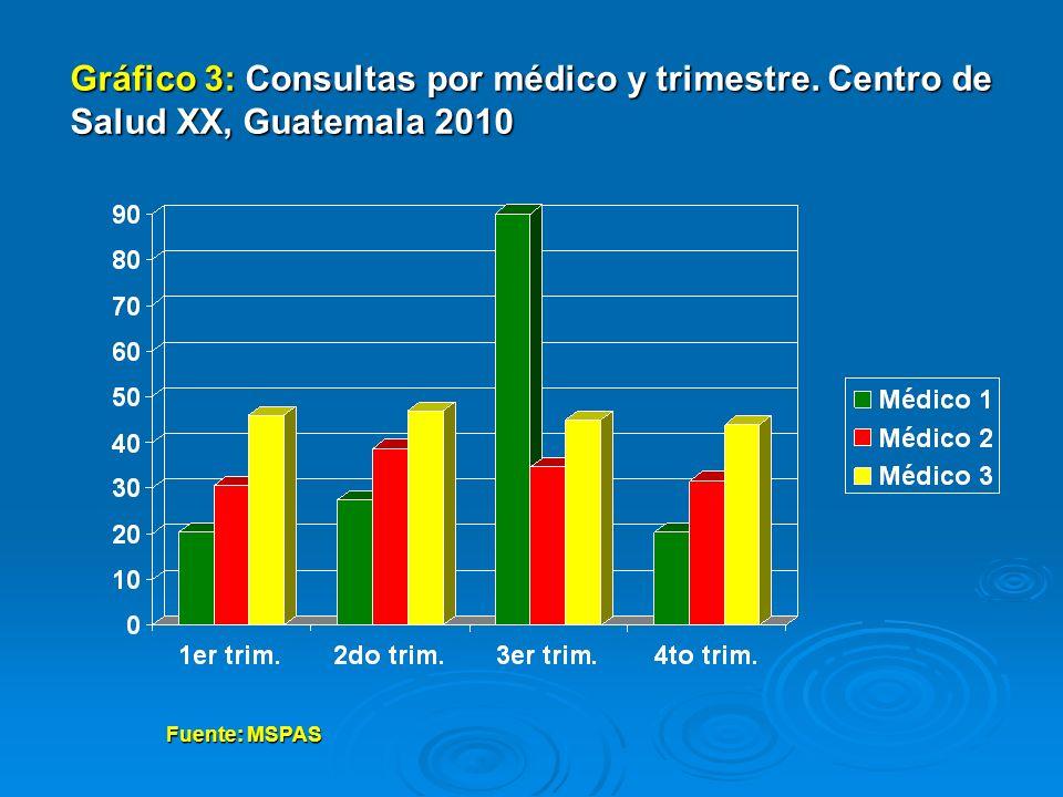 Gráfico 3: Consultas por médico y trimestre