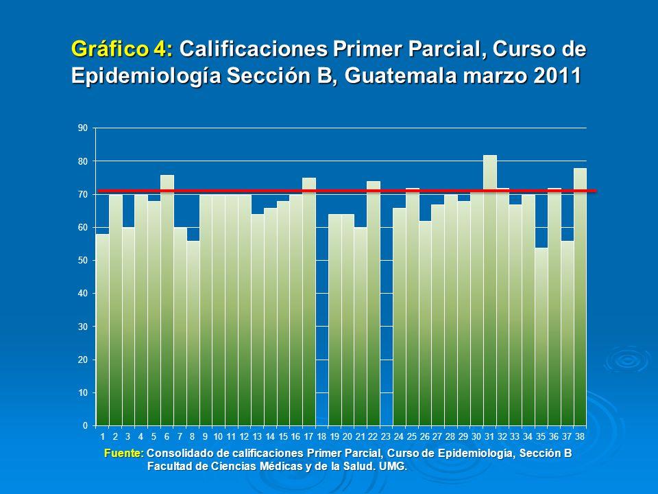 Gráfico 4: Calificaciones Primer Parcial, Curso de Epidemiología Sección B, Guatemala marzo 2011