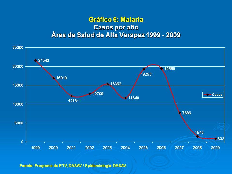 Gráfico 6: Malaria Casos por año Área de Salud de Alta Verapaz 1999 - 2009