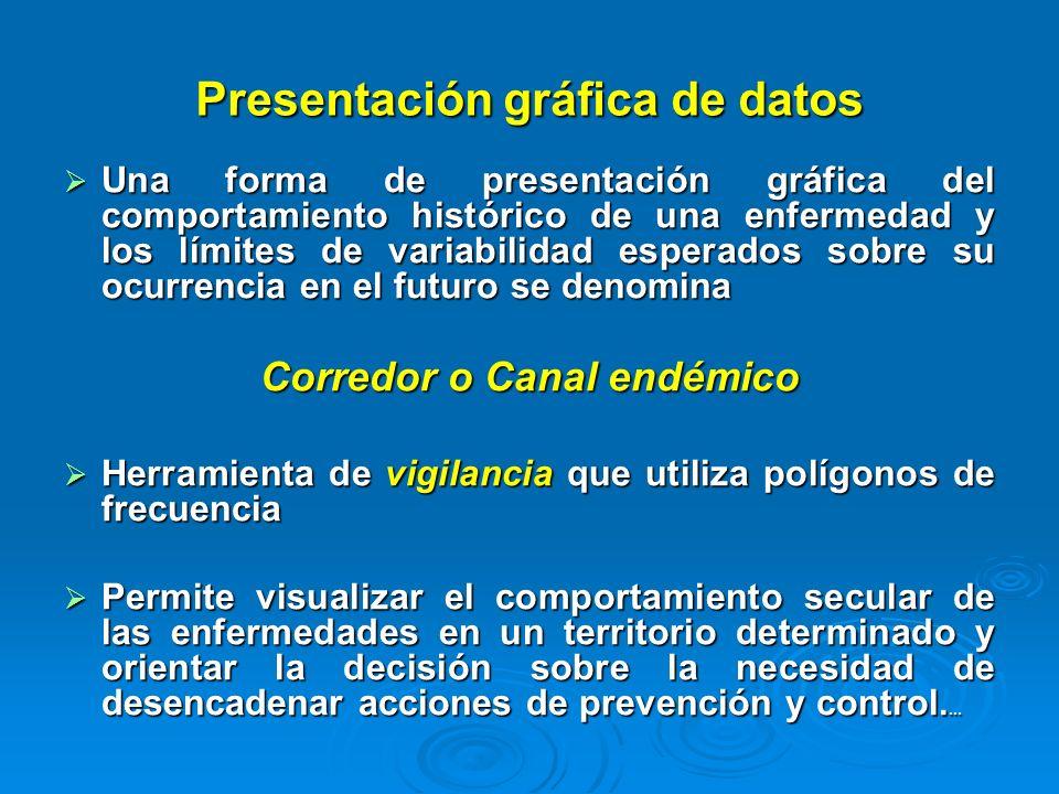 Presentación gráfica de datos