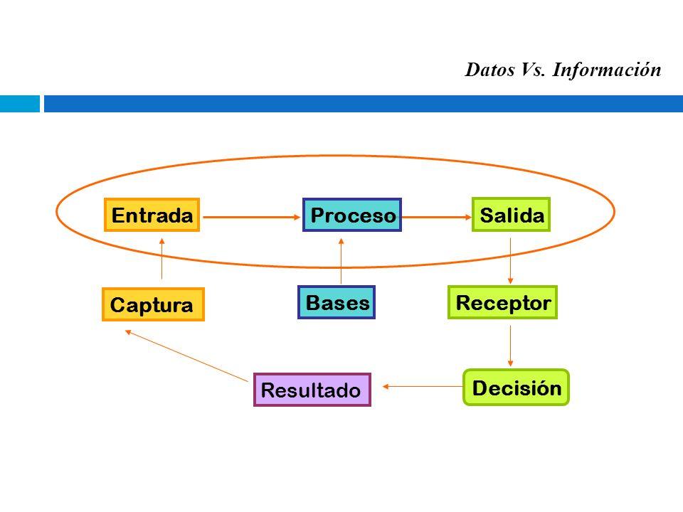 Datos Vs. Información Entrada Proceso Salida Captura Bases Receptor Resultado Decisión