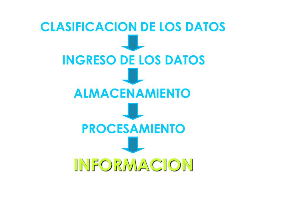 CLASIFICACION DE LOS DATOS
