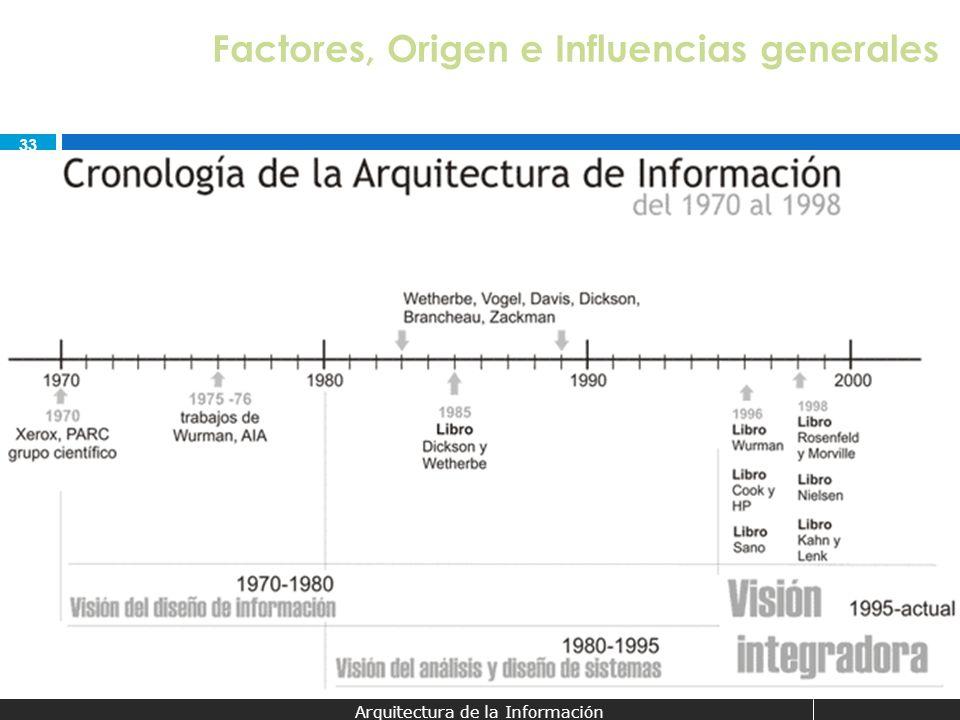 Factores, Origen e Influencias generales