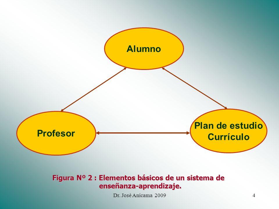 Alumno Plan de estudio Currículo Profesor