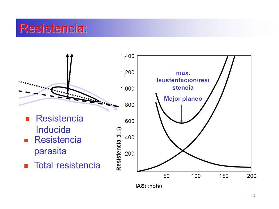 max. lsustentacion/resistencia