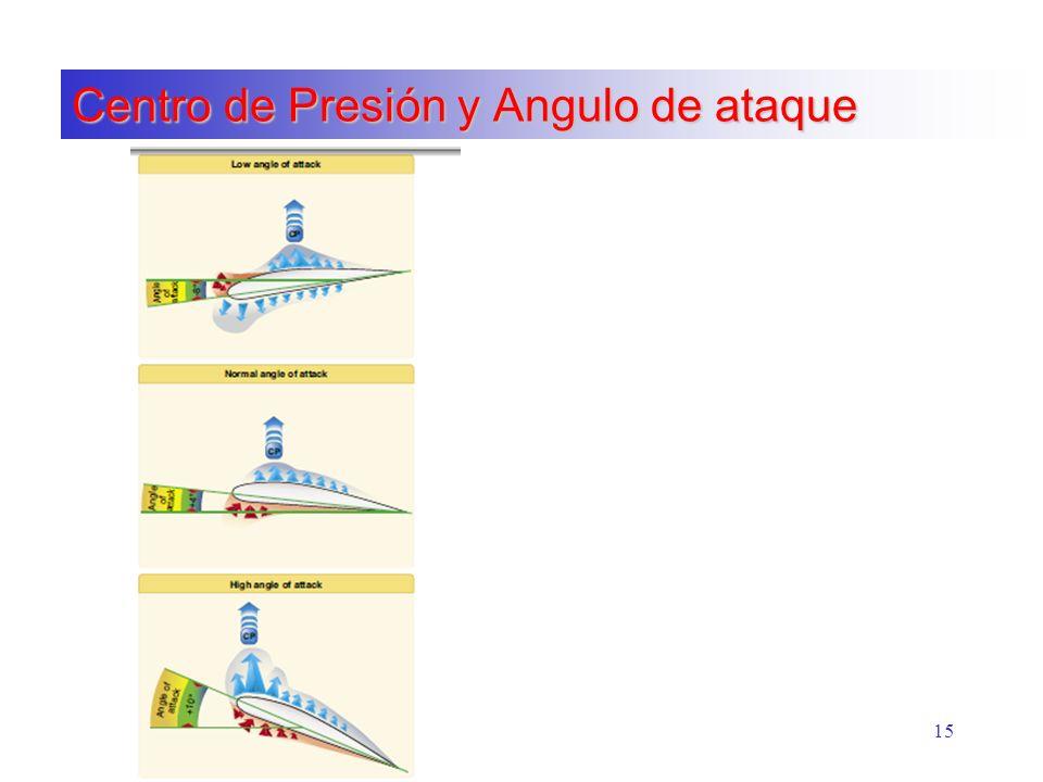 Centro de Presión y Angulo de ataque