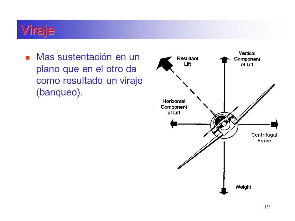 Viraje Mas sustentación en un plano que en el otro da como resultado un viraje (banqueo).