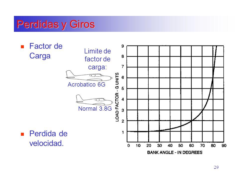 Limite de factor de carga: