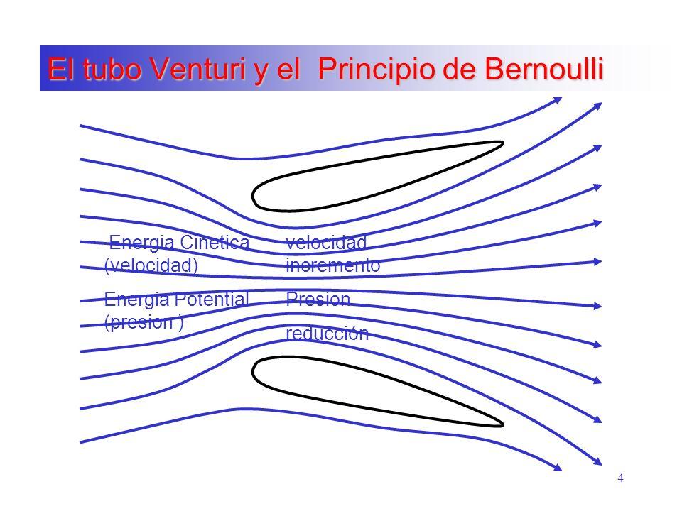 El tubo Venturi y el Principio de Bernoulli