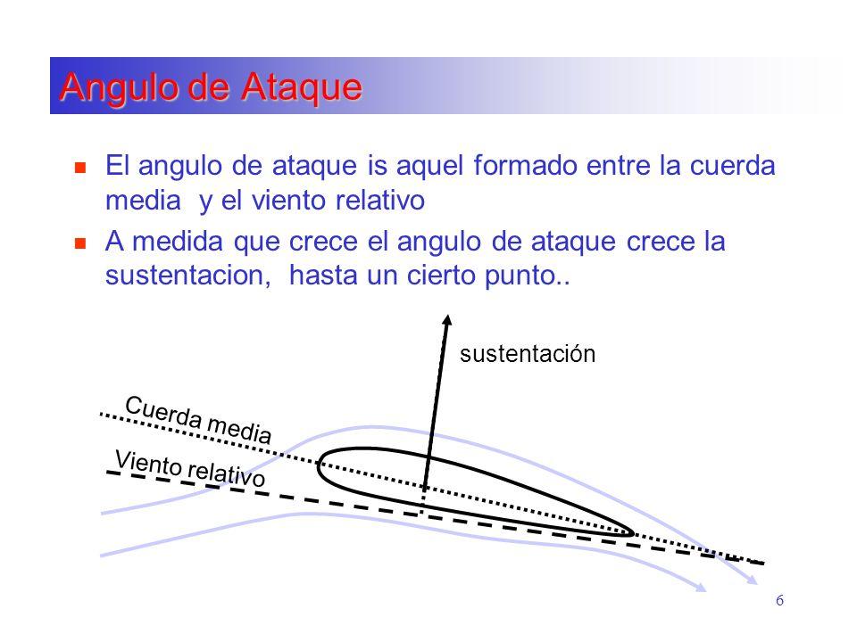 Angulo de AtaqueEl angulo de ataque is aquel formado entre la cuerda media y el viento relativo.