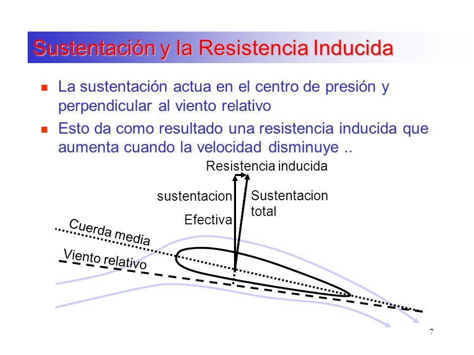 Sustentación y la Resistencia Inducida