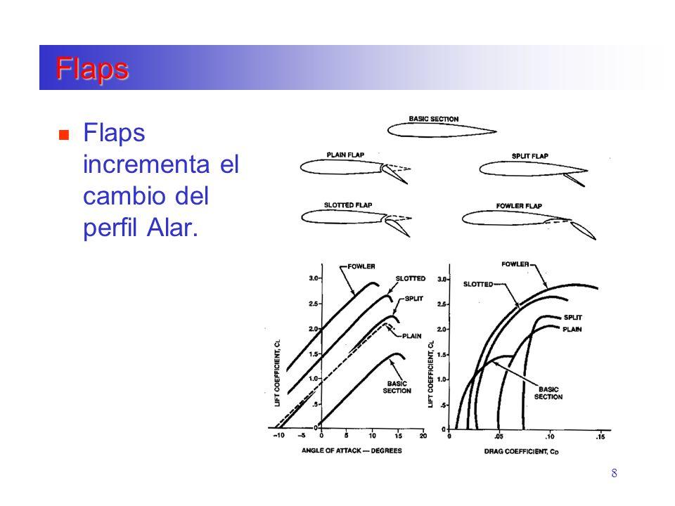 Flaps Flaps incrementa el cambio del perfil Alar.