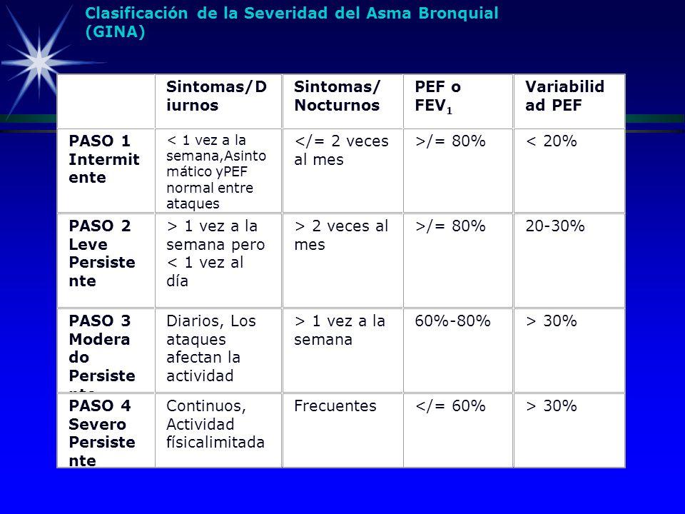 Clasificación de la Severidad del Asma Bronquial (GINA)
