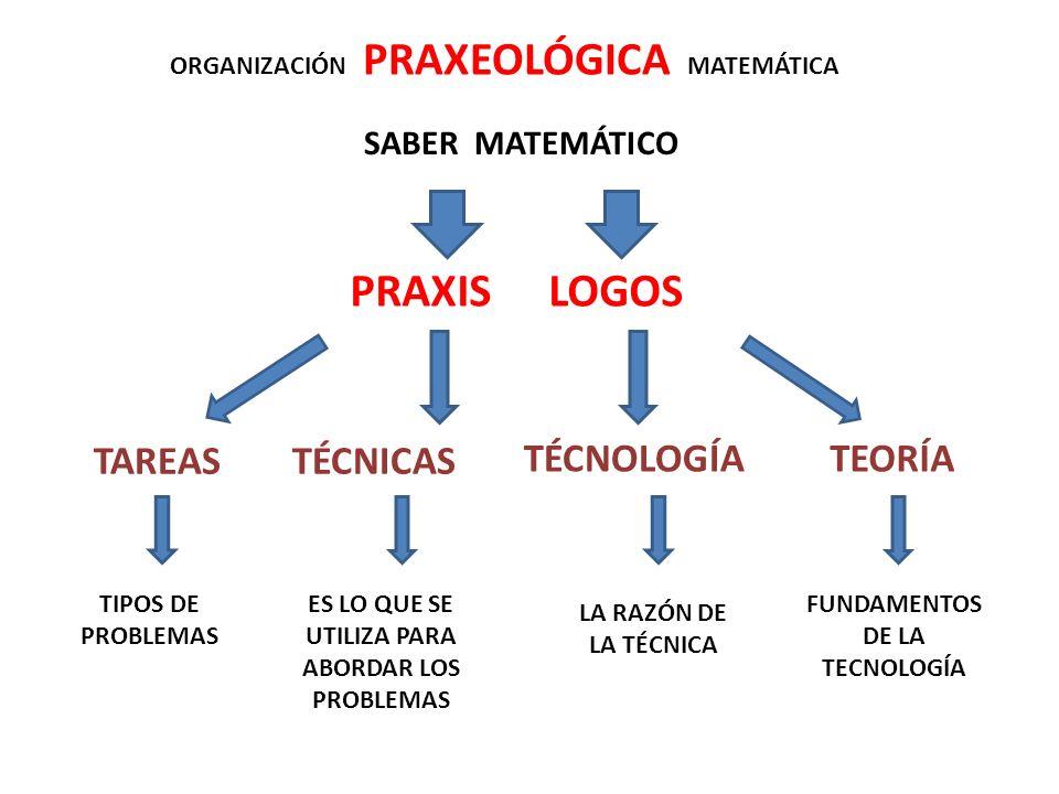 PRAXIS LOGOS TAREAS TÉCNICAS TÉCNOLOGÍA TEORÍA SABER MATEMÁTICO