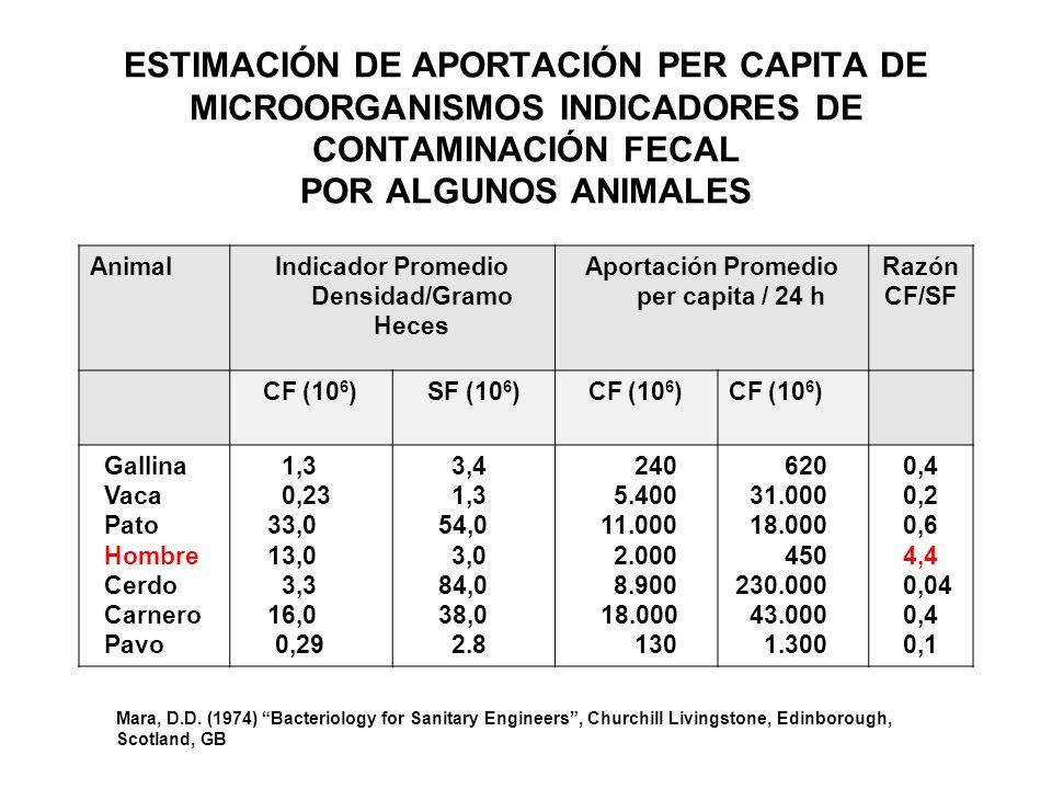 ESTIMACIÓN DE APORTACIÓN PER CAPITA DE MICROORGANISMOS INDICADORES DE CONTAMINACIÓN FECAL POR ALGUNOS ANIMALES