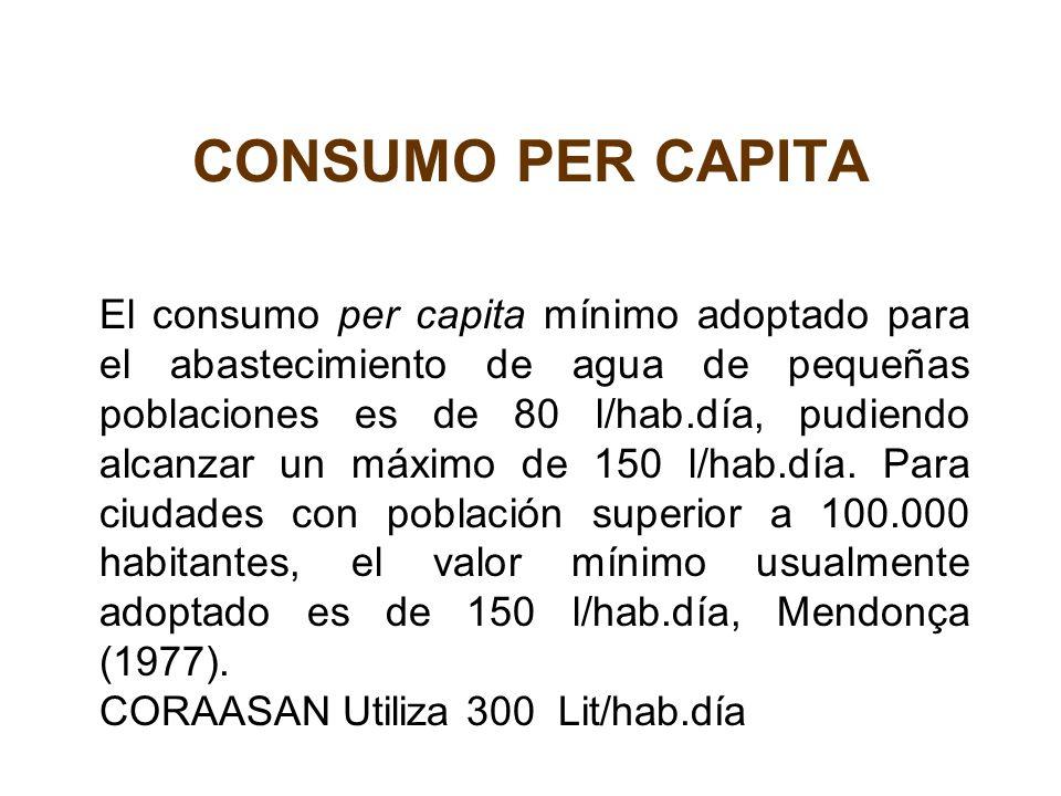 CONSUMO PER CAPITA