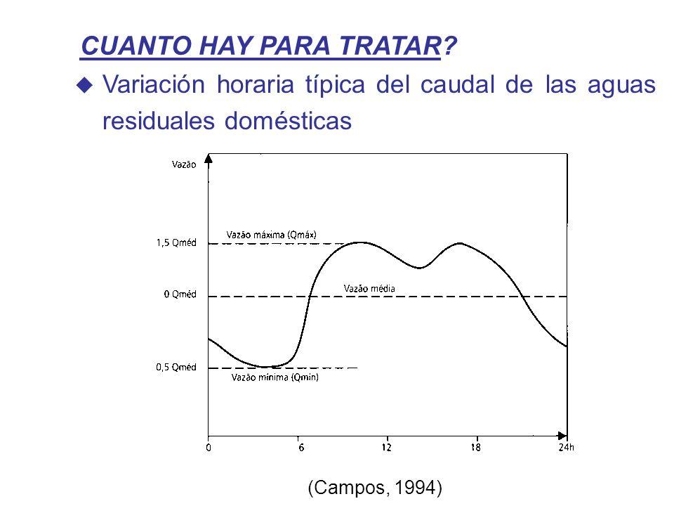 CUANTO HAY PARA TRATAR. Variación horaria típica del caudal de las aguas residuales domésticas.