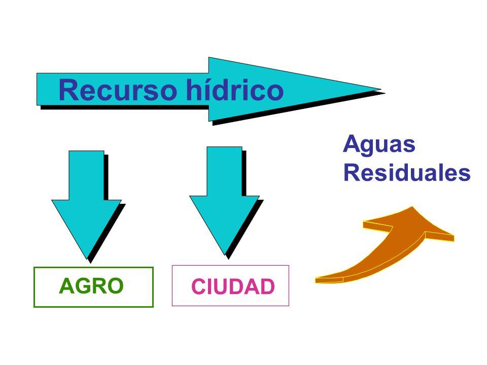 Recurso hídrico Aguas Residuales AGRO CIUDAD