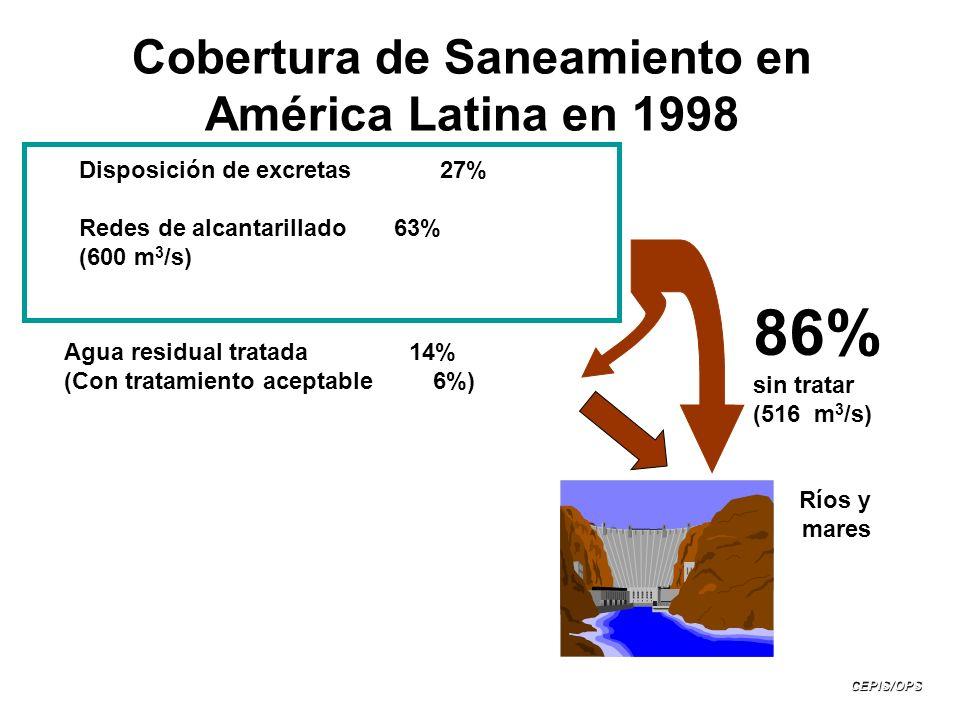 Cobertura de Saneamiento en América Latina en 1998