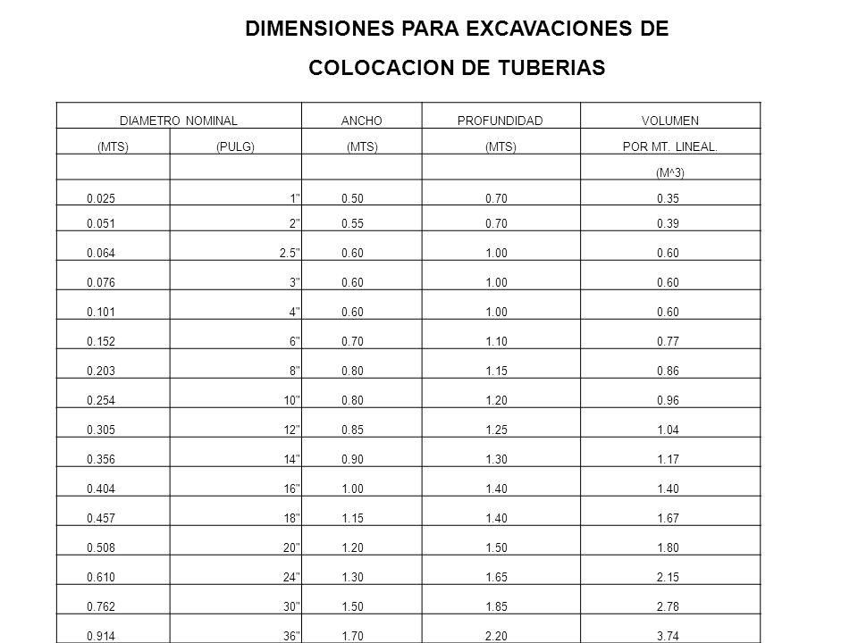 DIMENSIONES PARA EXCAVACIONES DE COLOCACION DE TUBERIAS