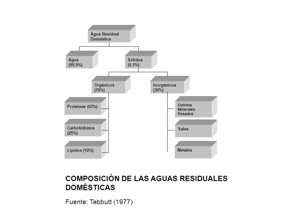 COMPOSICIÓN DE LAS AGUAS RESIDUALES DOMÉSTICAS