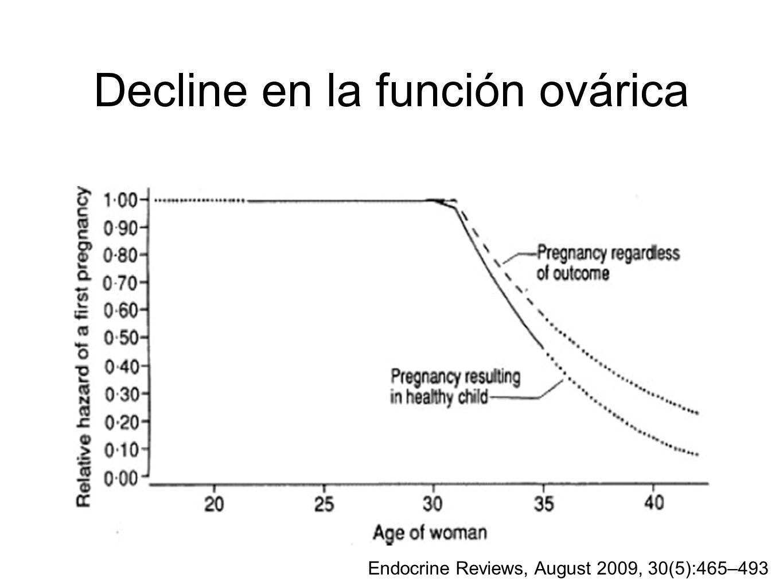 Decline en la función ovárica