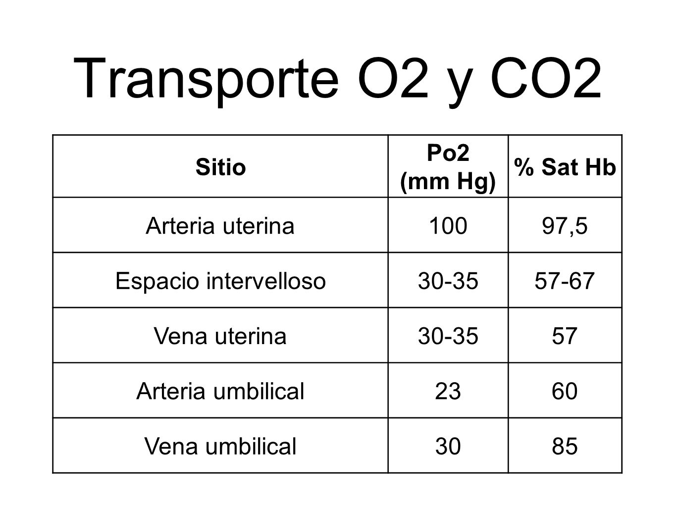 Transporte O2 y CO2 Sitio Po2 (mm Hg) % Sat Hb Arteria uterina 100