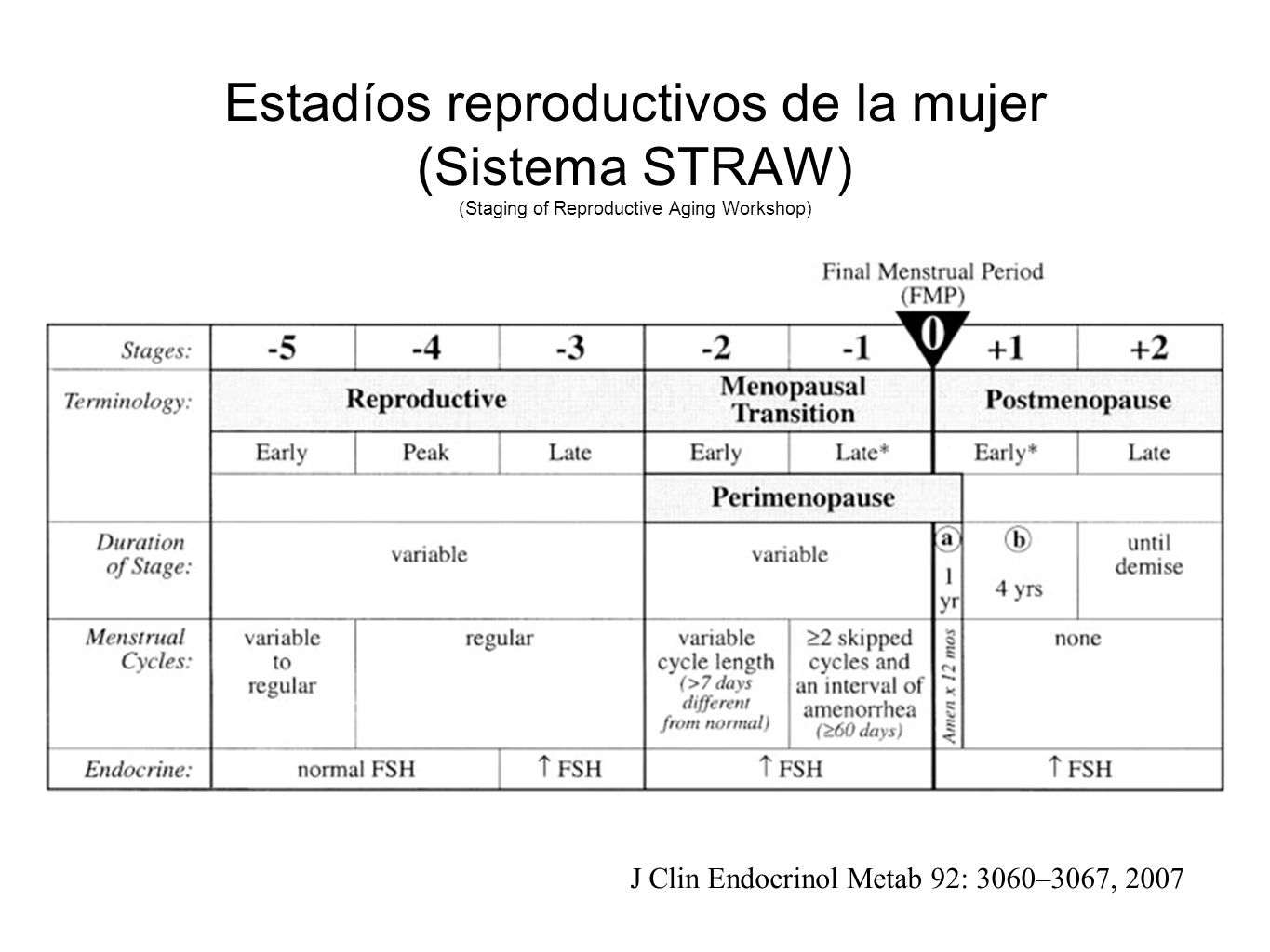 Estadíos reproductivos de la mujer (Sistema STRAW) (Staging of Reproductive Aging Workshop)