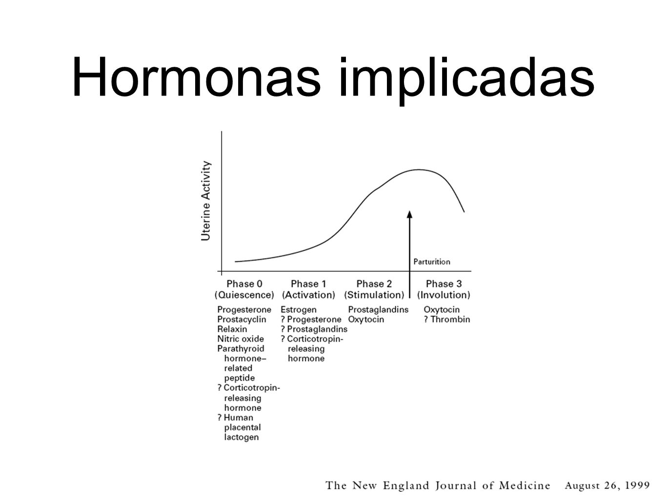 Hormonas implicadas