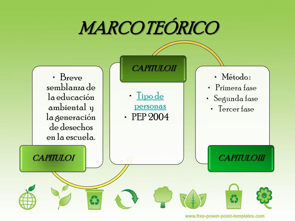 MARCO TEÓRICO CAPITULO I. Breve semblanza de la educación ambiental y la generación de desechos en la escuela.