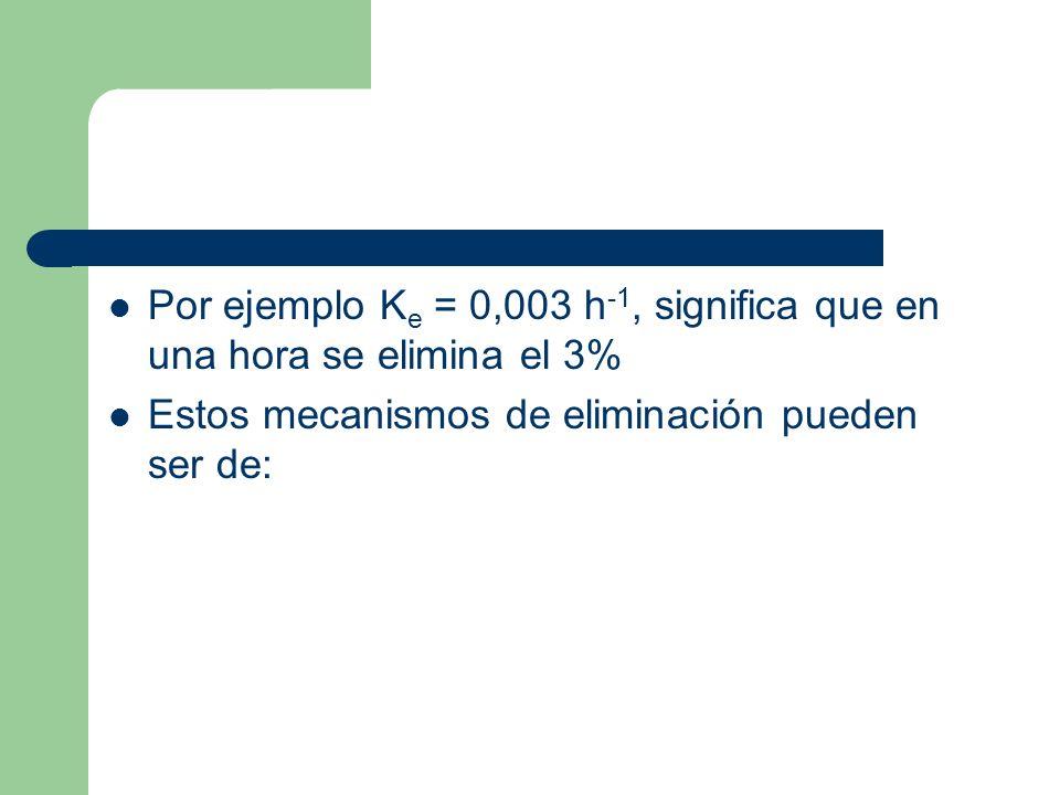 Por ejemplo Ke = 0,003 h-1, significa que en una hora se elimina el 3%