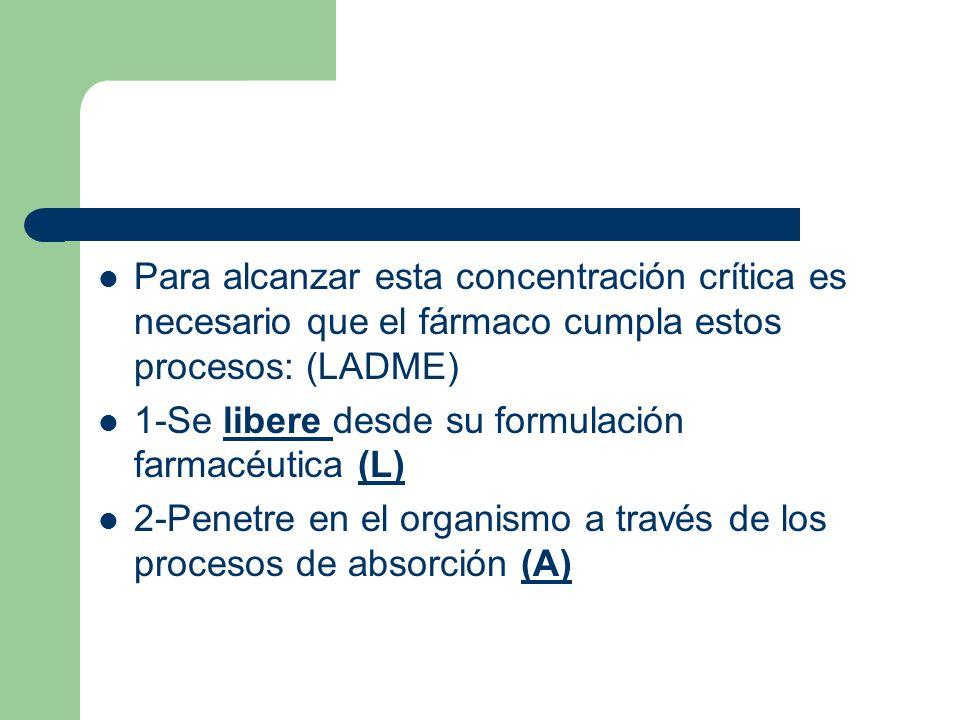 Para alcanzar esta concentración crítica es necesario que el fármaco cumpla estos procesos: (LADME)