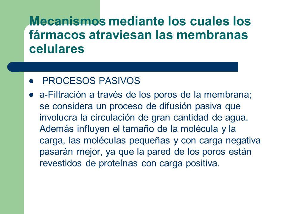 Mecanismos mediante los cuales los fármacos atraviesan las membranas celulares