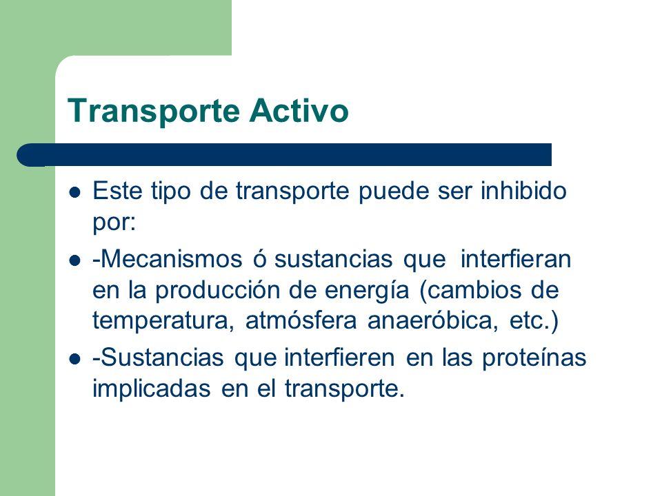 Transporte Activo Este tipo de transporte puede ser inhibido por:
