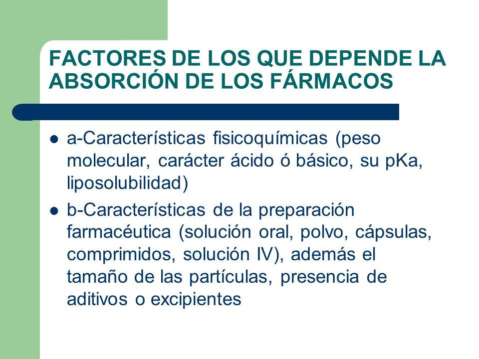 FACTORES DE LOS QUE DEPENDE LA ABSORCIÓN DE LOS FÁRMACOS