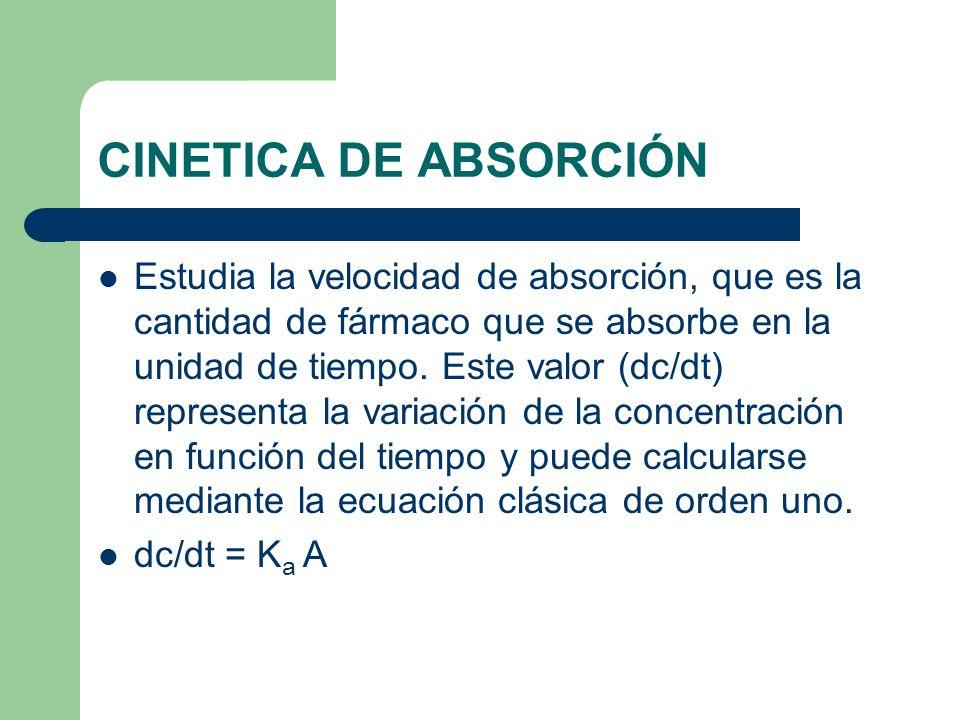 CINETICA DE ABSORCIÓN
