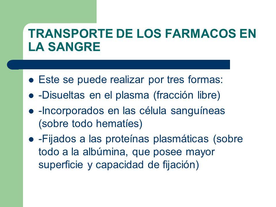 TRANSPORTE DE LOS FARMACOS EN LA SANGRE