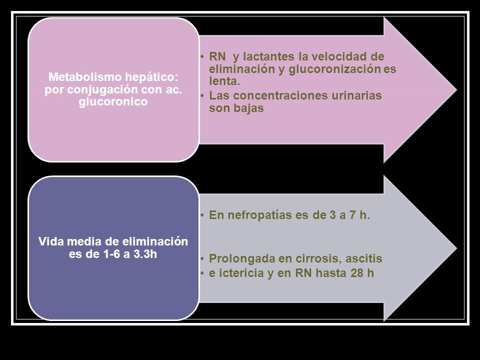 RN y lactantes la velocidad de eliminación y glucoronización es lenta.