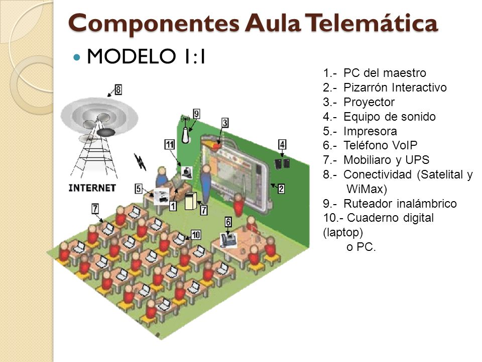 Componentes Aula Telemática