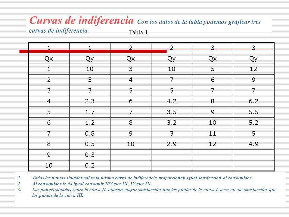 Curvas de indiferencia Con los datos de la tabla podemos graficar tres curvas de indiferencia.