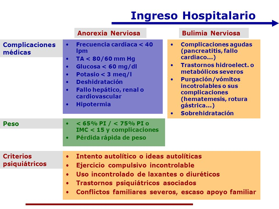 Ingreso Hospitalario Anorexia Nerviosa Bulimia Nerviosa