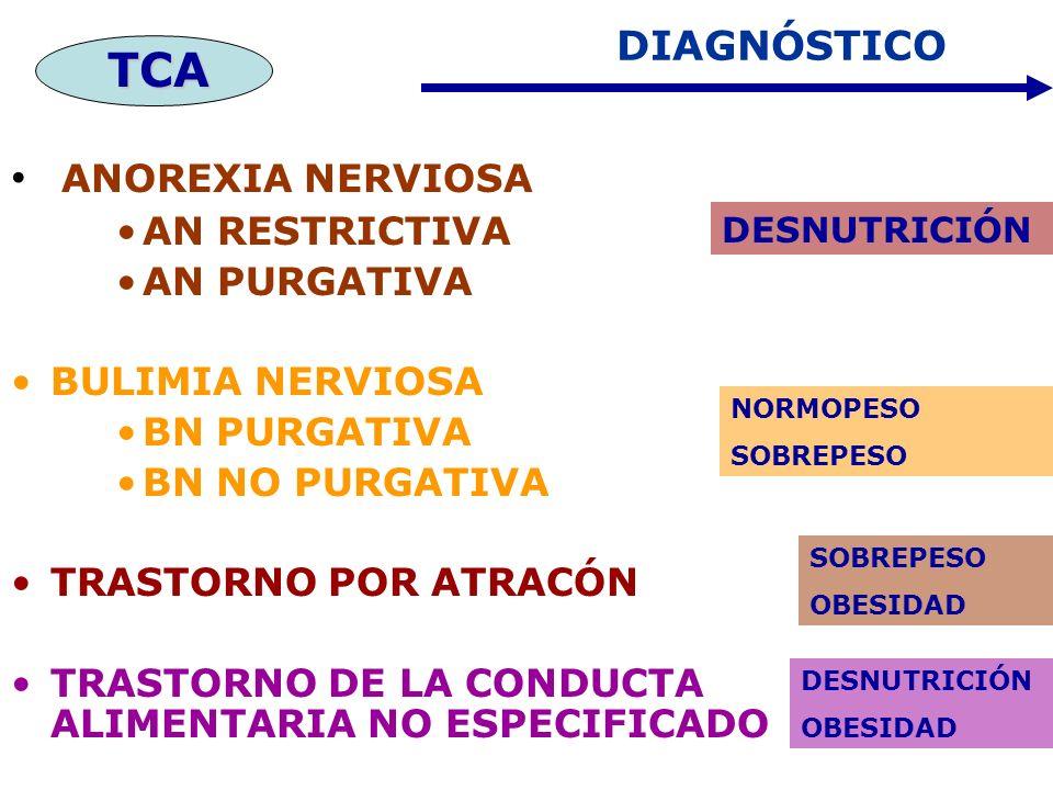TCA ANOREXIA NERVIOSA DIAGNÓSTICO AN RESTRICTIVA AN PURGATIVA