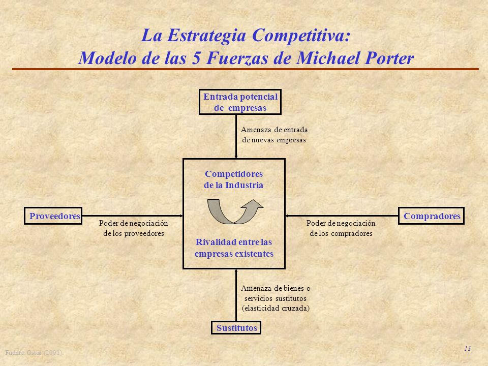 La Estrategia Competitiva: Modelo de las 5 Fuerzas de Michael Porter