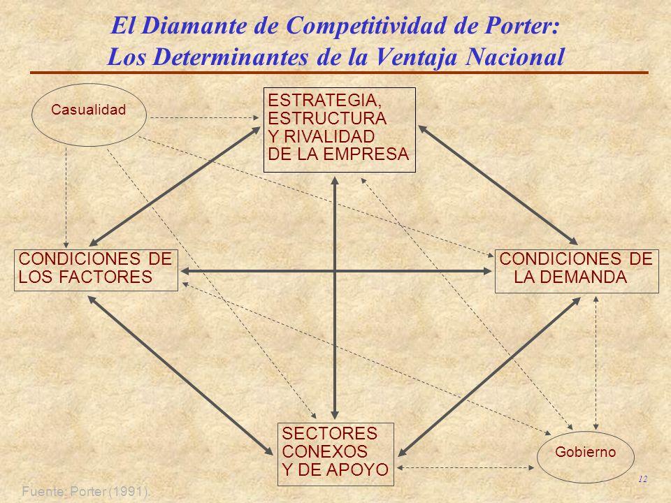 El Diamante de Competitividad de Porter: Los Determinantes de la Ventaja Nacional