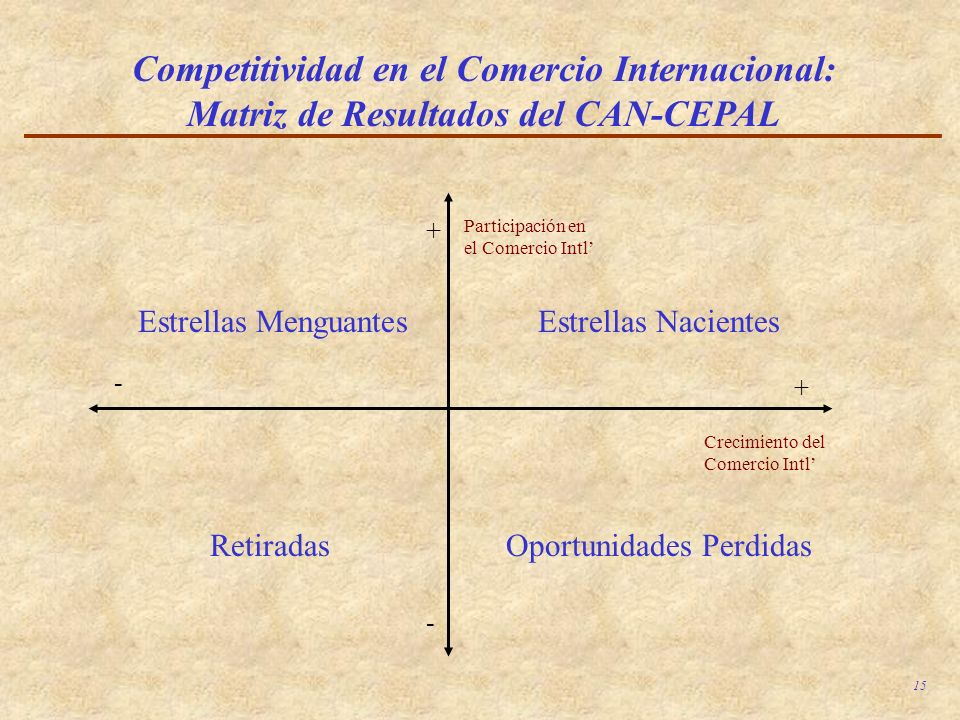 Competitividad en el Comercio Internacional: