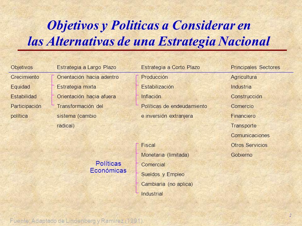 Objetivos y Politicas a Considerar en las Alternativas de una Estrategia Nacional