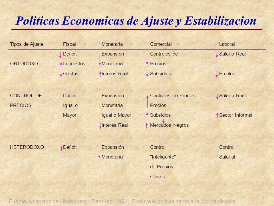 Politicas Economicas de Ajuste y Estabilizacion